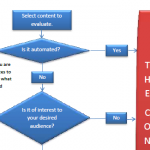 Does Your Content Suck? A Flowchart